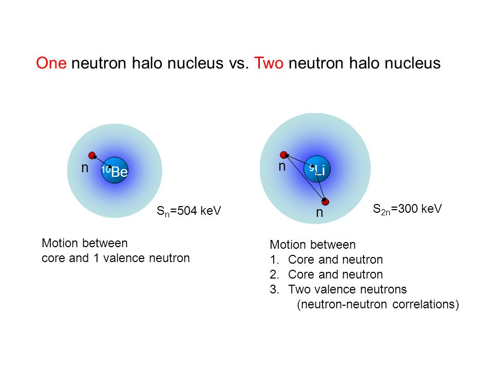 One neutron halo nucleus vs. Two neutron halo nucleus 9Li9Li n n 10 Be n Motion between core and 1 valence neutron Motion between 1.Core and neutron 2