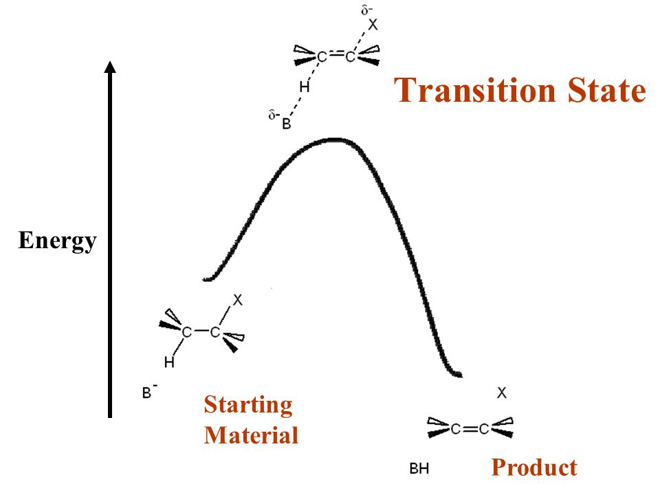 Product Starting Material Energy Transition State