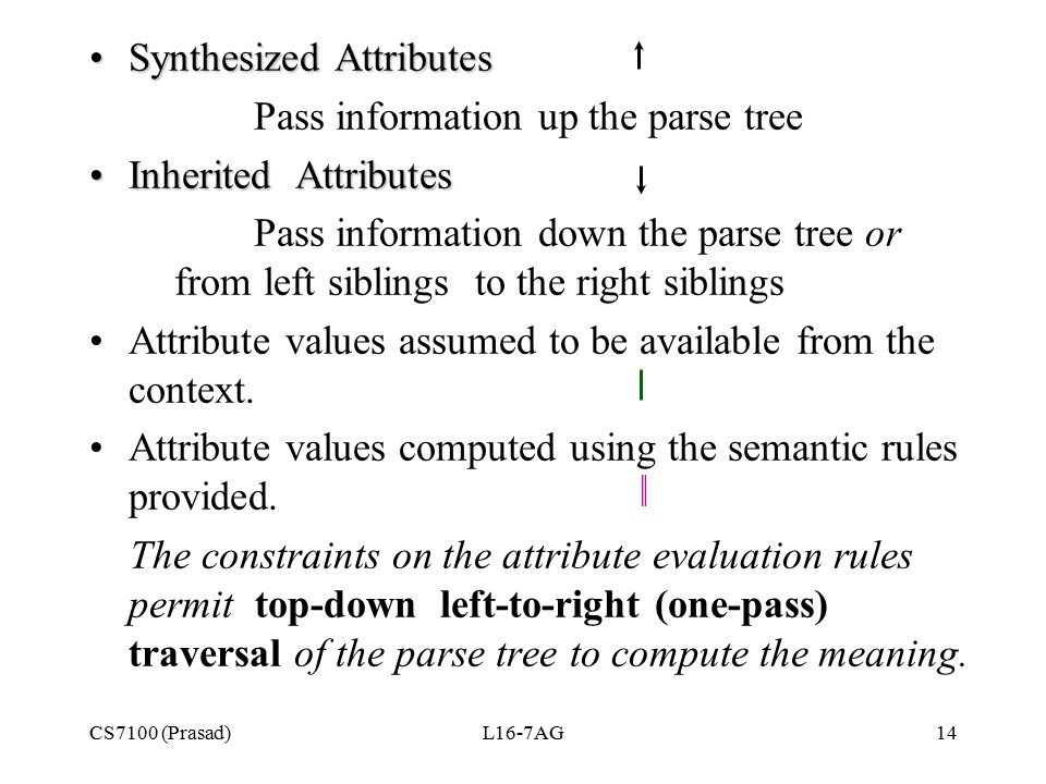 CS7100 (Prasad)L16-7AG14 Synthesized AttributesSynthesized Attributes Pass information up the parse tree Inherited AttributesInherited Attributes Pass information down the parse tree or from left siblings to the right siblings Attribute values assumed to be available from the context.