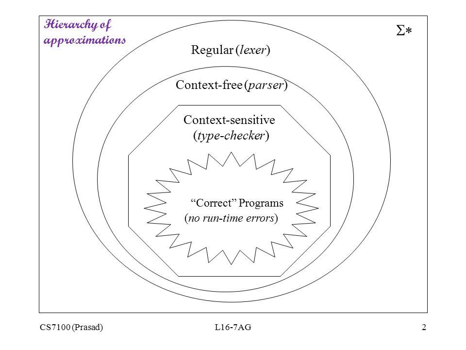 """CS7100 (Prasad)L16-7AG2 """"Correct"""" Programs (no run-time errors)  Regular (lexer) Context-free (parser) Context-sensitive (type-checker) Hierarchy of"""