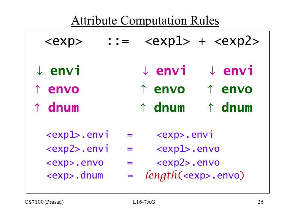 CS7100 (Prasad)L16-7AG26 ::= +  envi  envi  envi  envo  envo  envo  dnum  dnum  dnum.envi =.envi.envi =.envo.envo =.envo.dnum = length(.envo)