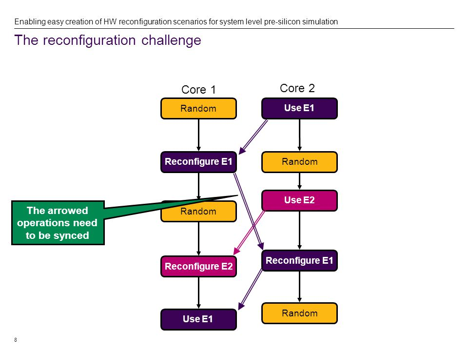 8 The reconfiguration challenge Enabling easy creation of HW reconfiguration scenarios for system level pre-silicon simulation Core 1 Core 2 Random Reconfigure E1 Random Reconfigure E2 Use E1 Random Use E2 Reconfigure E1 Random The arrowed operations need to be synced