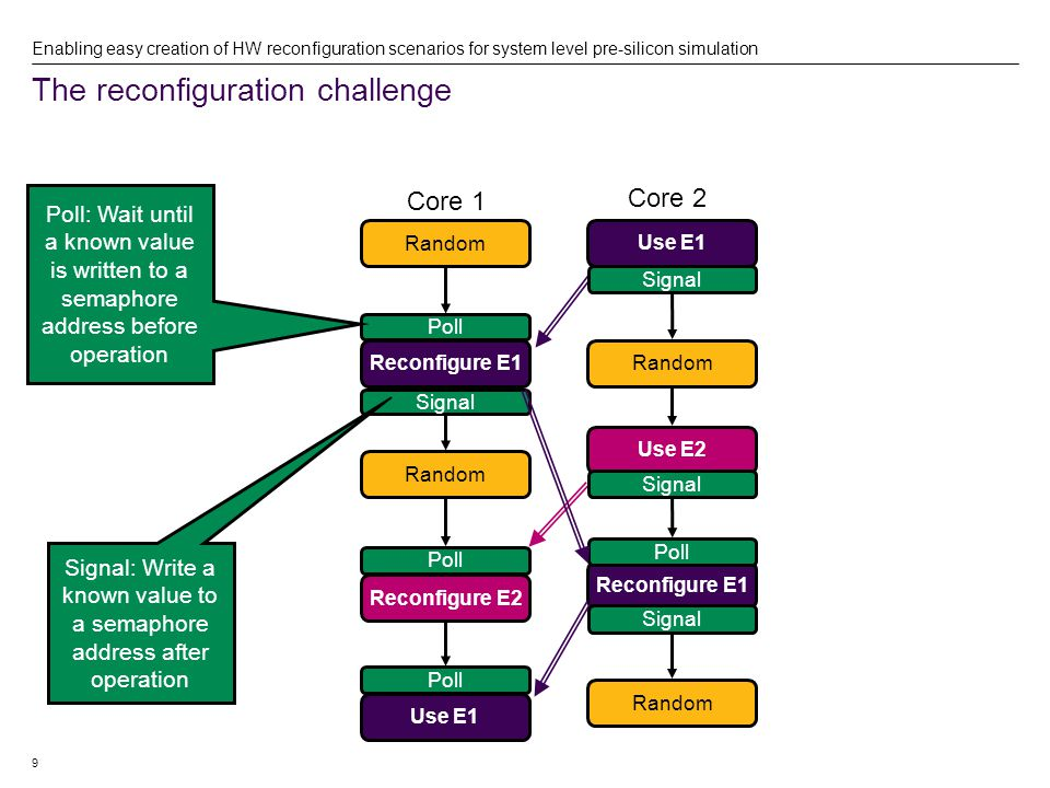 10 The reconfiguration challenge Enabling easy creation of HW reconfiguration scenarios for system level pre-silicon simulation  Is this scenario correct.