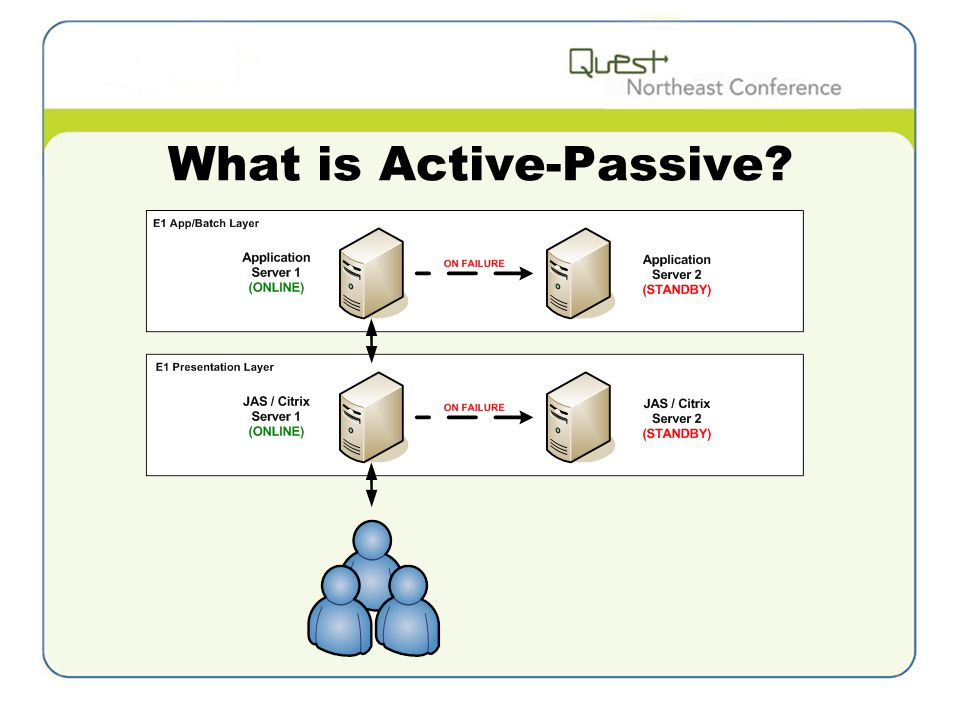 What is Active-Passive