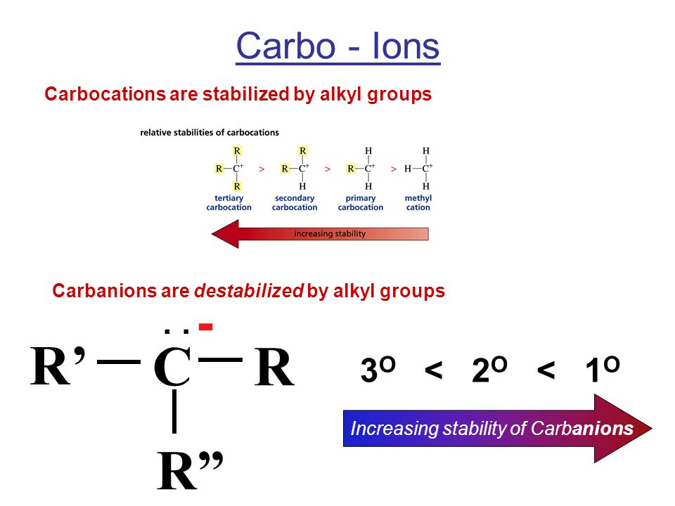 Carbo - Ions Carbocations are stabilized by alkyl groups Carbanions are destabilized by alkyl groups C R' R R : - 3 O < 2 O < 1 O Increasing stability of Carbanions