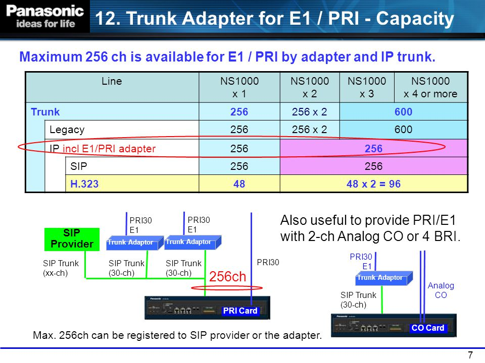 8 More Analog CO by TDE (H.323) KX-TDE with CO card increases CO capacity using H.323.