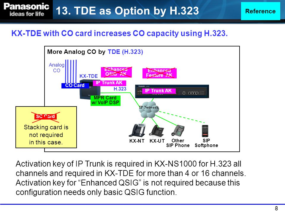 29 Operation and SYSTEM LED display is as follows.