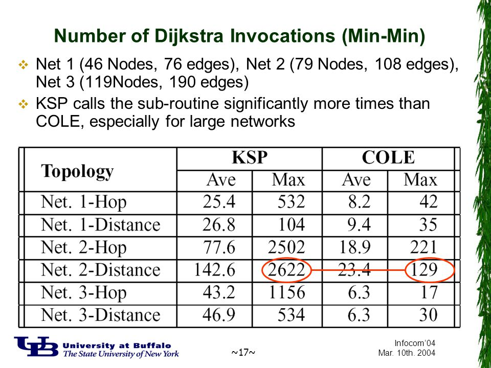 ~17~ Infocom'04 Mar. 10th. 2004 Number of Dijkstra Invocations (Min-Min)  Net 1 (46 Nodes, 76 edges), Net 2 (79 Nodes, 108 edges), Net 3 (119Nodes, 1