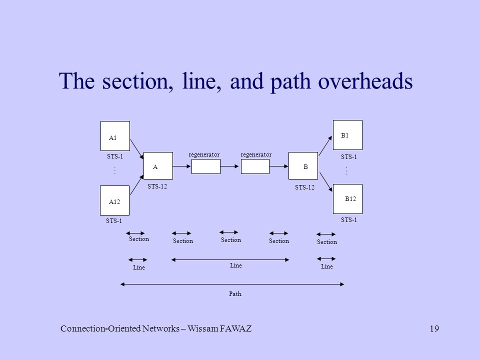 Connection-Oriented Networks – Wissam FAWAZ19 The section, line, and path overheads Section Line STS-1 AB regenerator STS-1 A1 A12 STS-12...