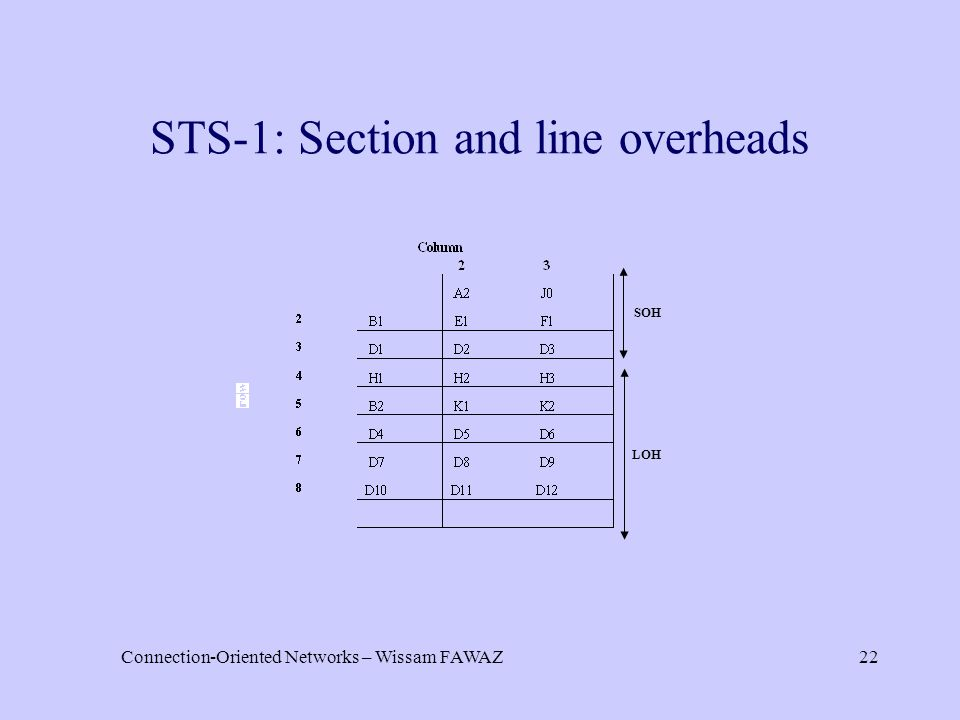 Connection-Oriented Networks – Wissam FAWAZ22 STS-1: Section and line overheads SOH LOH