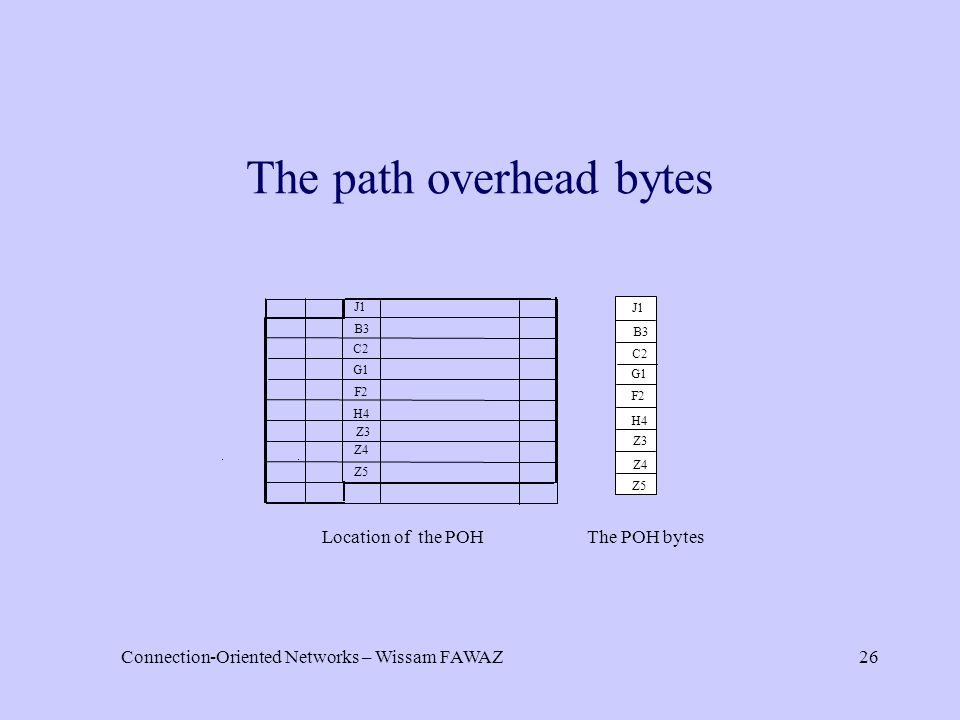 Connection-Oriented Networks – Wissam FAWAZ26 The path overhead bytes J1 B3 C2 G1 F2 H4 Z3 Z4 Z5 J1 B3 C2 G1 F2 H4 Z3 Z4 Z5 Location of the POHThe POH bytes