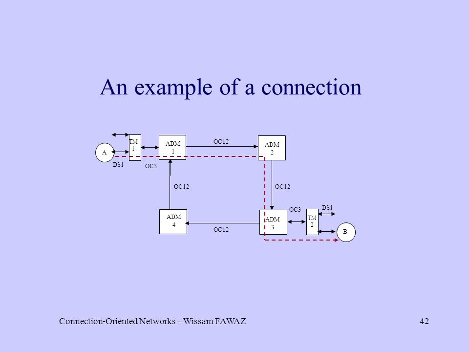 Connection-Oriented Networks – Wissam FAWAZ42 An example of a connection A B TM 1 TM 2 ADM 1 ADM 2 ADM 3 ADM 4 DS1 OC12 DS1 OC12 OC3