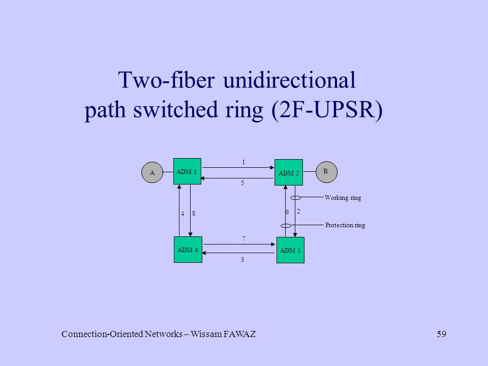 Connection-Oriented Networks – Wissam FAWAZ59 Two-fiber unidirectional path switched ring (2F-UPSR) ADM 1 ADM 2 ADM 3 ADM 4 5 2 6 4 8 3 7 A Protection