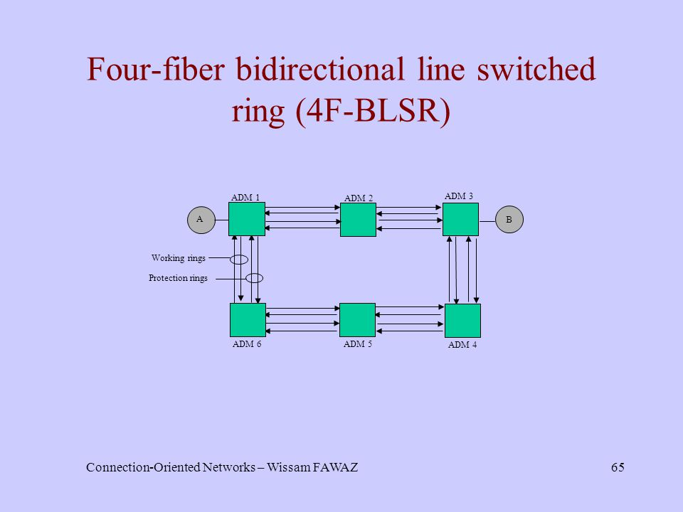 Connection-Oriented Networks – Wissam FAWAZ65 Four-fiber bidirectional line switched ring (4F-BLSR) Working rings ADM 1 ADM 2 ADM 3 ADM 4 A B ADM 5 AD