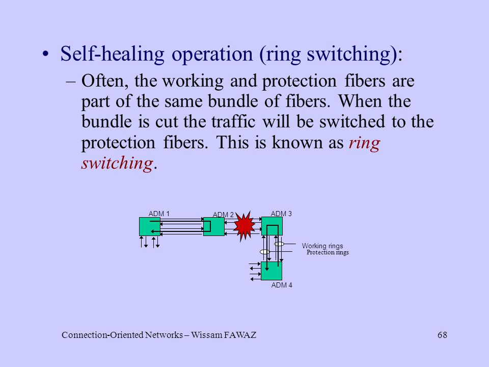 Connection-Oriented Networks – Wissam FAWAZ68 Self-healing operation (ring switching): –Often, the working and protection fibers are part of the same