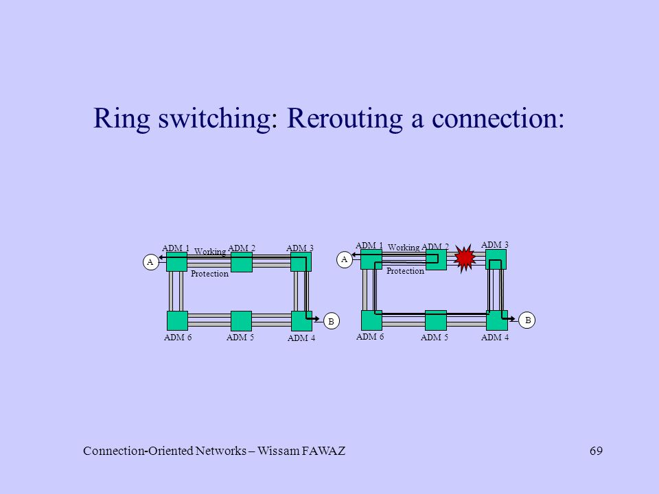 Connection-Oriented Networks – Wissam FAWAZ69 B ADM 1 ADM 2 ADM 3 ADM 4 A ADM 5 ADM 6 Working Protection ADM 1 ADM 2 ADM 3 ADM 4 A B ADM 5 ADM 6 Working Protection B Ring switching: Rerouting a connection: