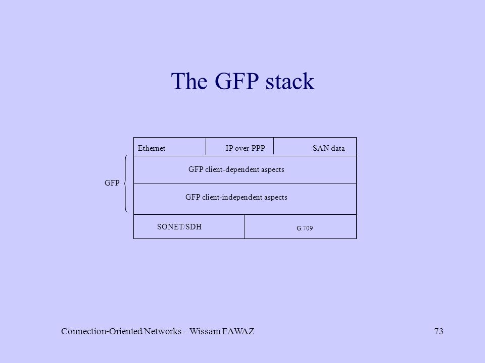Connection-Oriented Networks – Wissam FAWAZ73 The GFP stack GFP GFP client-dependent aspects GFP client-independent aspects SONET/SDH G.709 Ethernet IP over PPP SAN data