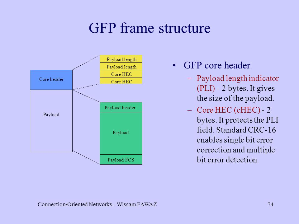 Connection-Oriented Networks – Wissam FAWAZ74 GFP frame structure Payload Core header Payload length Core HEC Payload header Payload Payload FCS GFP c