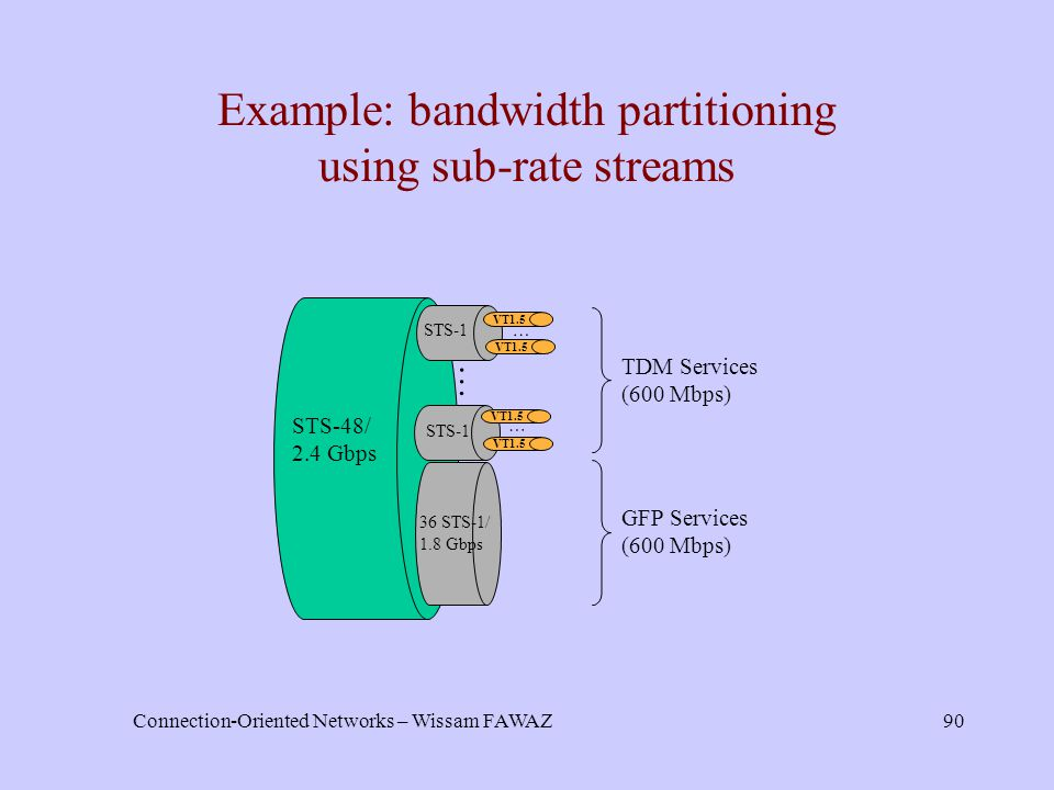 Connection-Oriented Networks – Wissam FAWAZ90 Example: bandwidth partitioning using sub-rate streams STS-48/ 2.4 Gbps … STS-1 36 STS-1/ 1.8 Gbps VT1.5