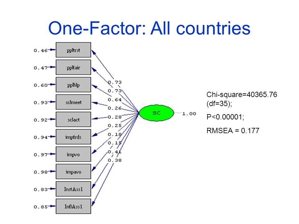 One-Factor: All countries Chi-square=40365.76 (df=35); P<0.00001; RMSEA = 0.177