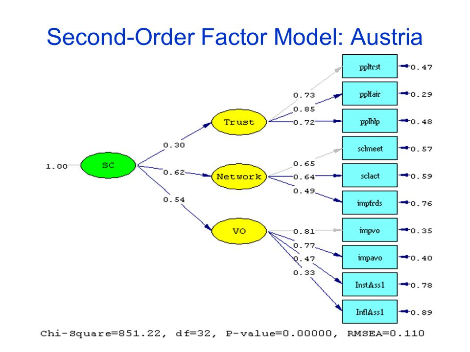 Second-Order Factor Model: Austria