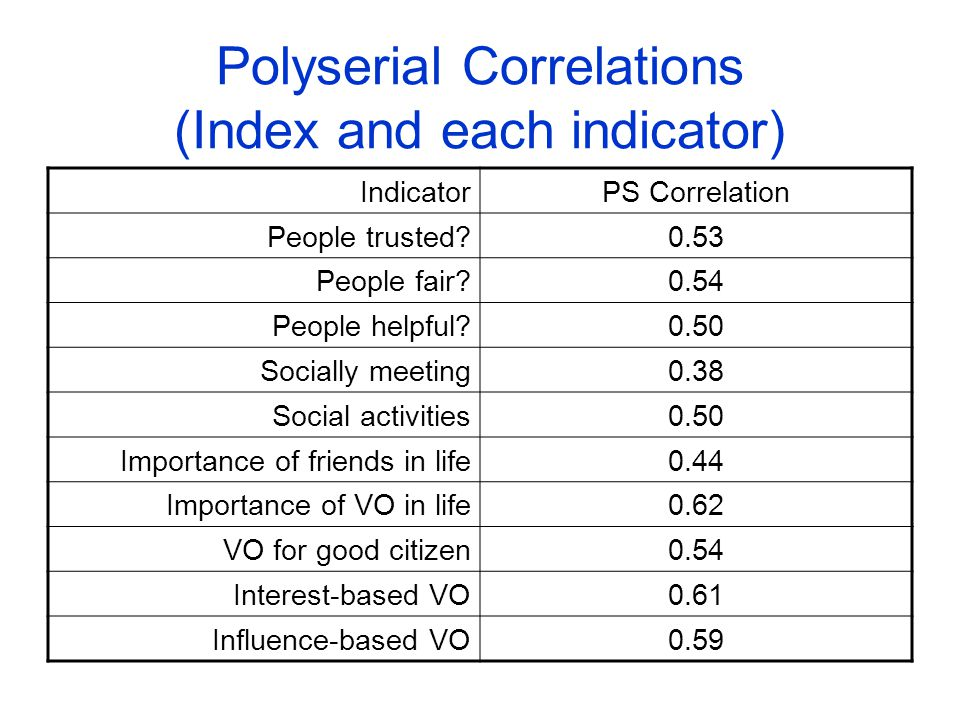 Polyserial Correlations (Index and each indicator) IndicatorPS Correlation People trusted 0.53 People fair 0.54 People helpful 0.50 Socially meeting0.38 Social activities0.50 Importance of friends in life0.44 Importance of VO in life0.62 VO for good citizen0.54 Interest-based VO0.61 Influence-based VO0.59