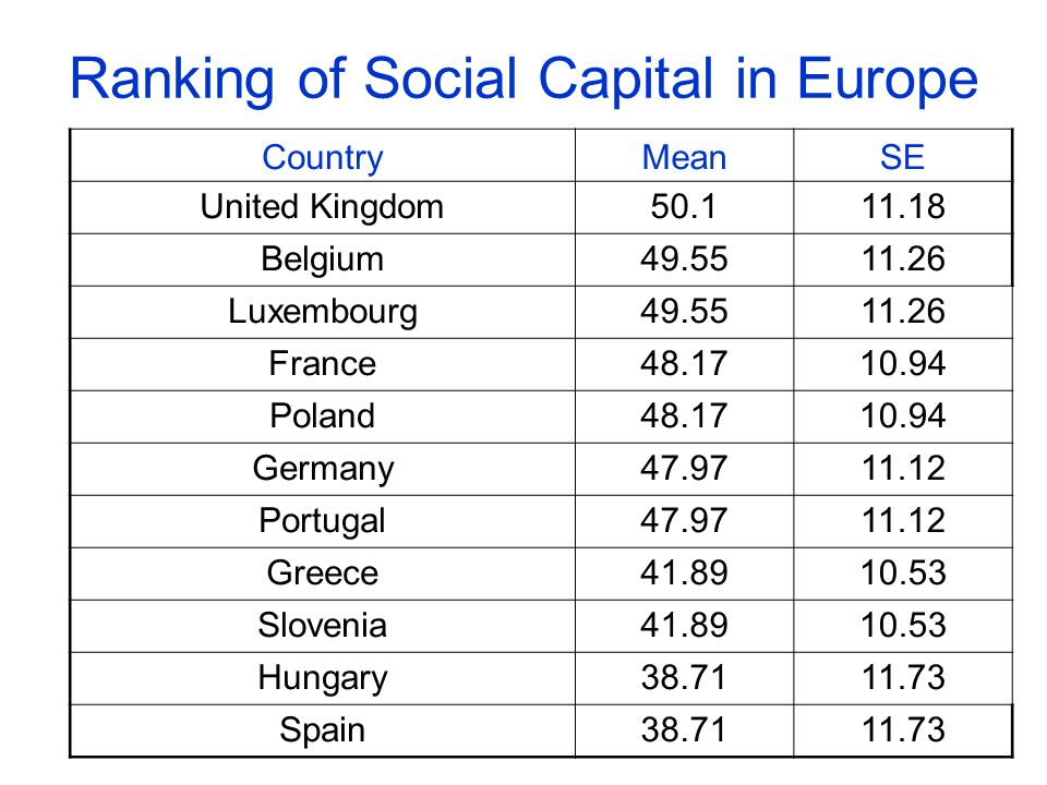 Ranking of Social Capital in Europe CountryMeanSE United Kingdom50.111.18 Belgium49.5511.26 Luxembourg49.5511.26 France48.1710.94 Poland48.1710.94 Germany47.9711.12 Portugal47.9711.12 Greece41.8910.53 Slovenia41.8910.53 Hungary38.7111.73 Spain38.7111.73