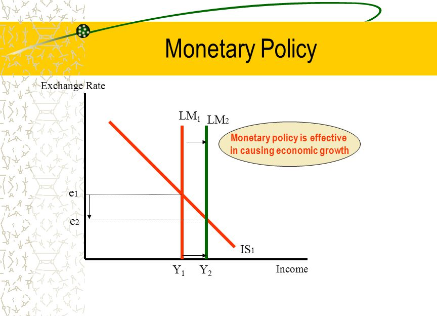 Monetary Policy LM 1 IS 1 e1e1 Y1Y1 Exchange Rate Income LM 2 e2e2 Monetary policy is effective in causing economic growth Y2Y2