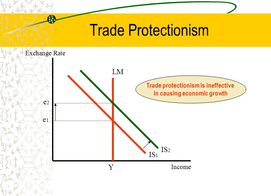 Trade Protectionism LM IS 1 e1e1 Y Exchange Rate Income IS 2 e2e2 Trade protectionism is ineffective in causing economic growth