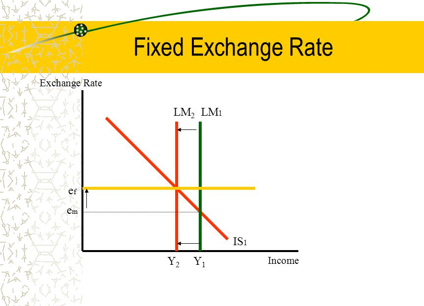 Fixed Exchange Rate LM 2 IS 1 emem Y2Y2 Exchange Rate Income LM 1 efef Y1Y1