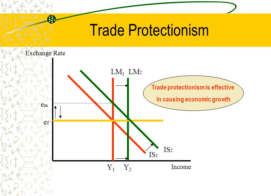 Trade Protectionism LM 1 IS 1 emem Y1Y1 Exchange Rate Income LM 2 efef Y2Y2 IS 2 Trade protectionism is effective in causing economic growth