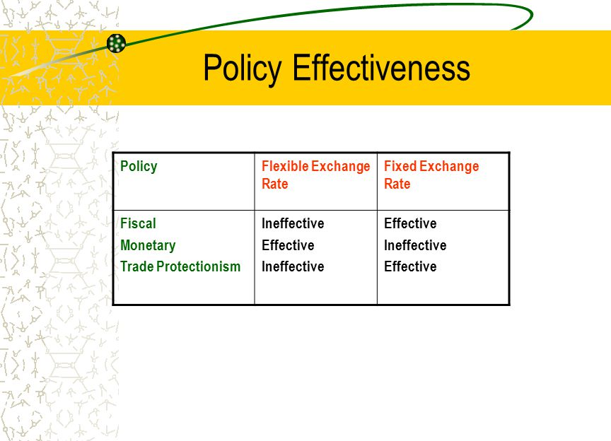 Policy Effectiveness PolicyFlexible Exchange Rate Fixed Exchange Rate Fiscal Monetary Trade Protectionism Ineffective Effective Ineffective Effective Ineffective Effective