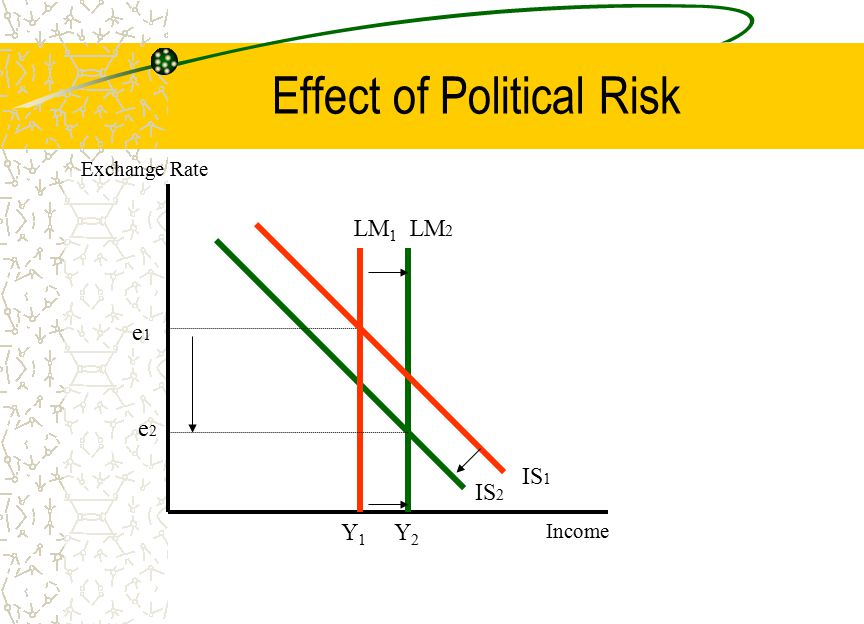 Effect of Political Risk LM 1 IS 2 e1e1 Y1Y1 Exchange Rate Income LM 2 e2e2 Y2Y2 IS 1