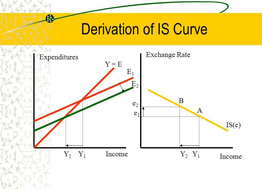 Fixed Exchange Rate LM 1 IS 1 efef Y1Y1 Exchange Rate Income LM 2 emem Y2Y2