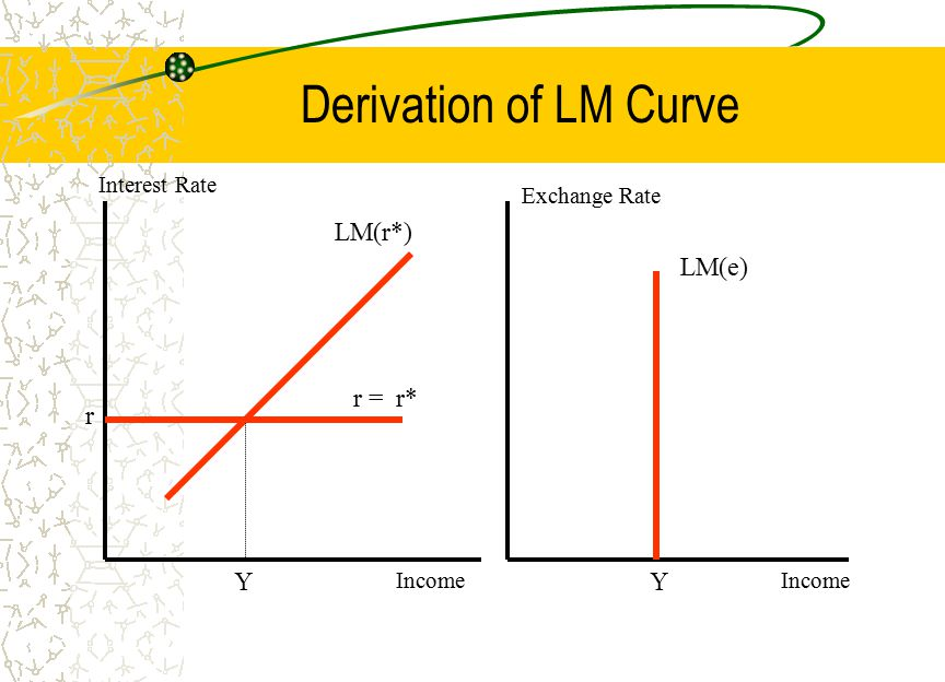 Derivation of LM Curve LM(r*) r Y Interest Rate Income r = r* Income Exchange Rate LM(e) Y