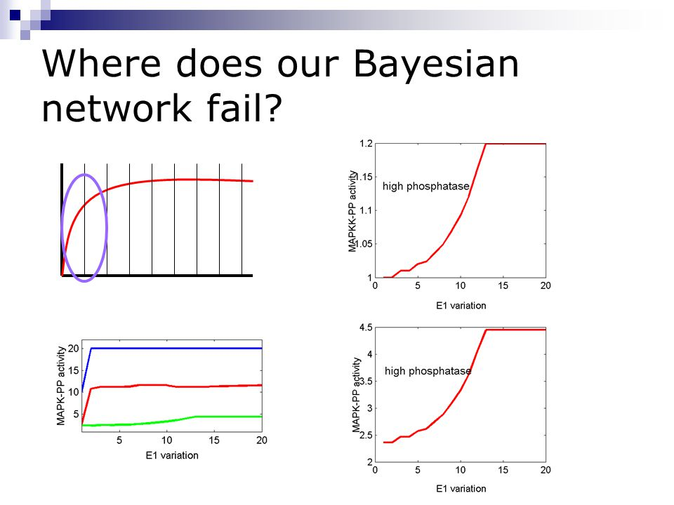 Where does our Bayesian network fail