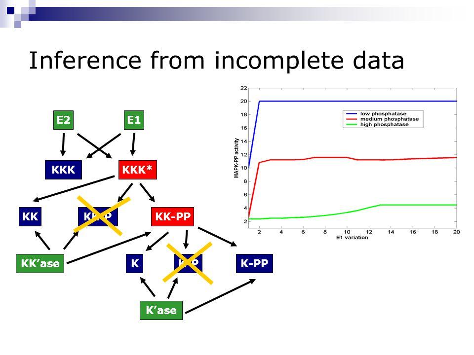 Inference from incomplete data K-PP KK-PP KKK*KKK E1E2 KKKK-P KK-PKK'ase K'ase