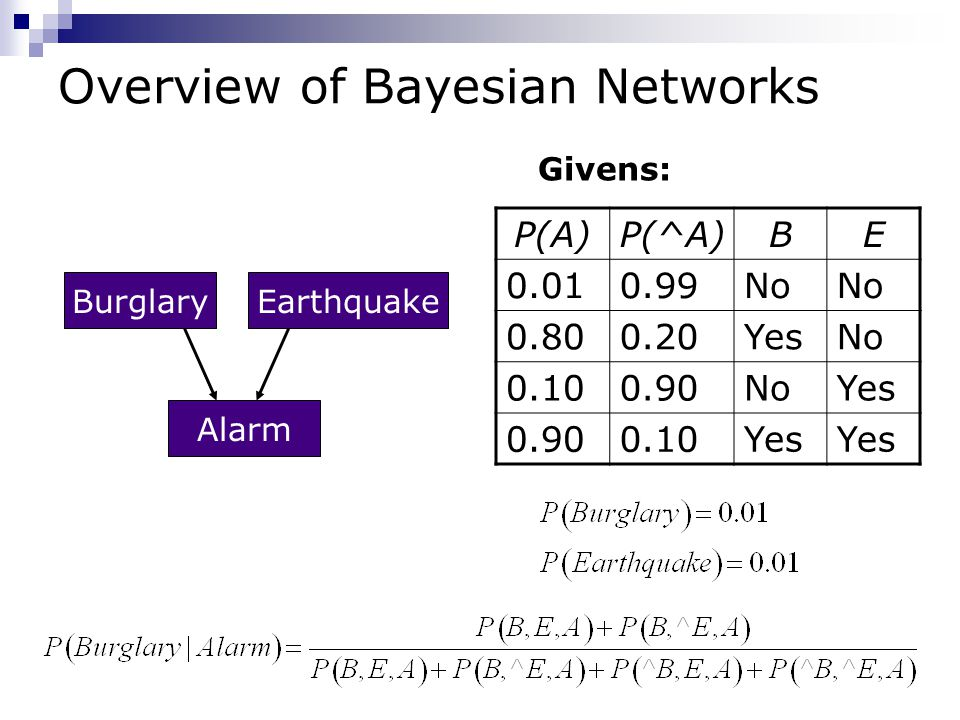 Overview of Bayesian Networks BurglaryEarthquake Alarm P(A)P(^A)BE 0.010.99No 0.800.20YesNo 0.100.90NoYes 0.900.10Yes Givens: