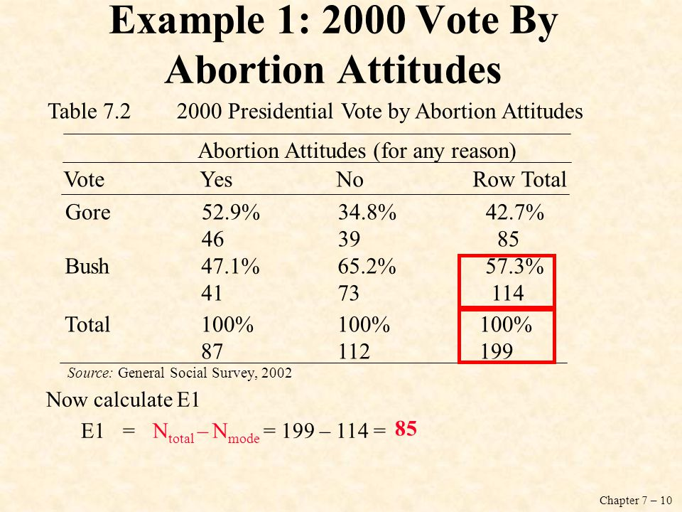 Chapter 7 – 10 Example 1: 2000 Vote By Abortion Attitudes VoteYesNoRow Total Gore52.9% 34.8% 42.7% 4639 85 Bush47.1%65.2% 57.3% 4173 114 Total100%100% 100% 87 112 199 Abortion Attitudes (for any reason) Table 7.2 2000 Presidential Vote by Abortion Attitudes Source: General Social Survey, 2002 Now calculate E1 E1=N total – N mode = 199 – 114 = 85