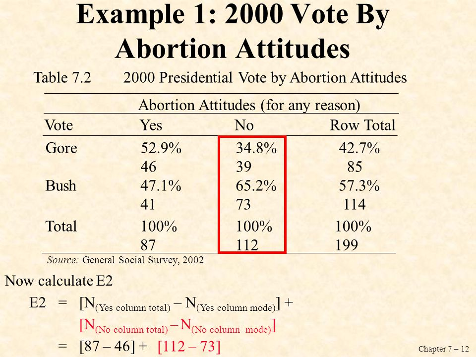 Chapter 7 – 12 Example 1: 2000 Vote By Abortion Attitudes VoteYesNoRow Total Gore52.9% 34.8% 42.7% 4639 85 Bush47.1%65.2% 57.3% 4173 114 Total100%100% 100% 87 112 199 Abortion Attitudes (for any reason) Table 7.2 2000 Presidential Vote by Abortion Attitudes Source: General Social Survey, 2002 Now calculate E2 E2=[N (Yes column total) – N (Yes column mode) ] + [N (No column total) – N (No column mode) ] =[87 – 46] + [112 – 73]