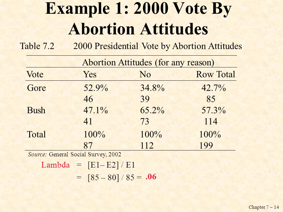 Chapter 7 – 14 Example 1: 2000 Vote By Abortion Attitudes VoteYesNoRow Total Gore52.9% 34.8% 42.7% 4639 85 Bush47.1%65.2% 57.3% 4173 114 Total100%100% 100% 87 112 199 Abortion Attitudes (for any reason) Table 7.2 2000 Presidential Vote by Abortion Attitudes Source: General Social Survey, 2002 Lambda=[E1– E2] / E1 =[85 – 80] / 85 =.06