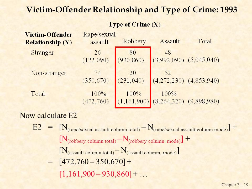 Chapter 7 – 19 Victim-Offender Relationship and Type of Crime: 1993 Now calculate E2 E2=[N (rape/sexual assault column total) – N (rape/sexual assault column mode) ] + [N (robbery column total) – N (robbery column mode) ] + [N (assault column total) – N (assault column mode) ] =[472,760 – 350,670] + [1,161,900 – 930,860] + …