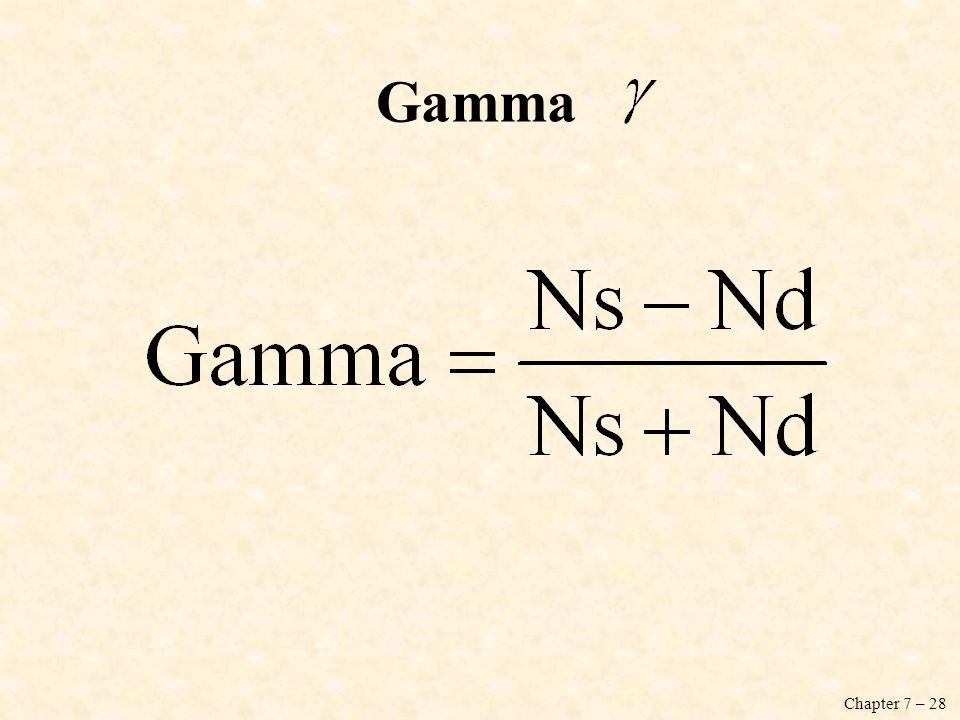 Chapter 7 – 28 Gamma