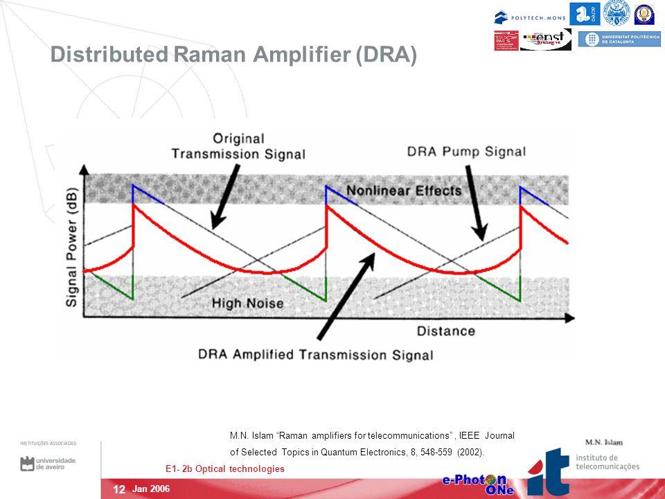 12 E1- 2b Optical technologies Jan 2006 Distributed Raman Amplifier (DRA) M.N.