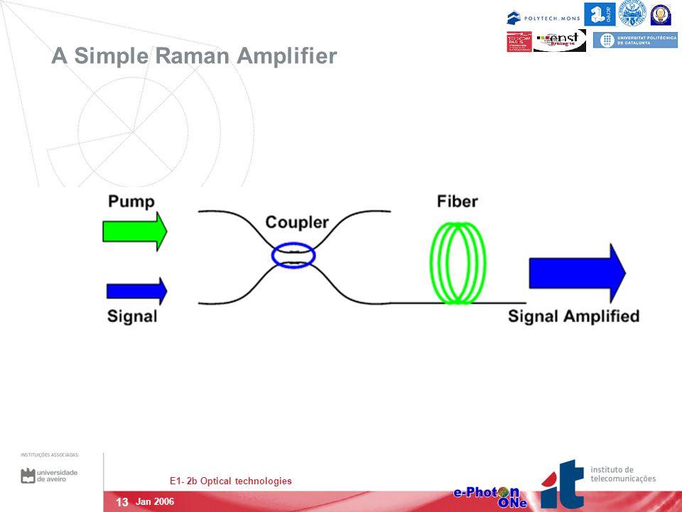 13 E1- 2b Optical technologies Jan 2006 A Simple Raman Amplifier