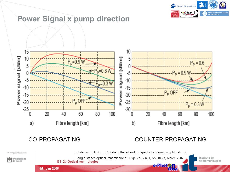 15 E1- 2b Optical technologies Jan 2006 Power Signal x pump direction CO-PROPAGATING COUNTER-PROPAGATING F. Cisternino, B. Sordo, ''State of the art a
