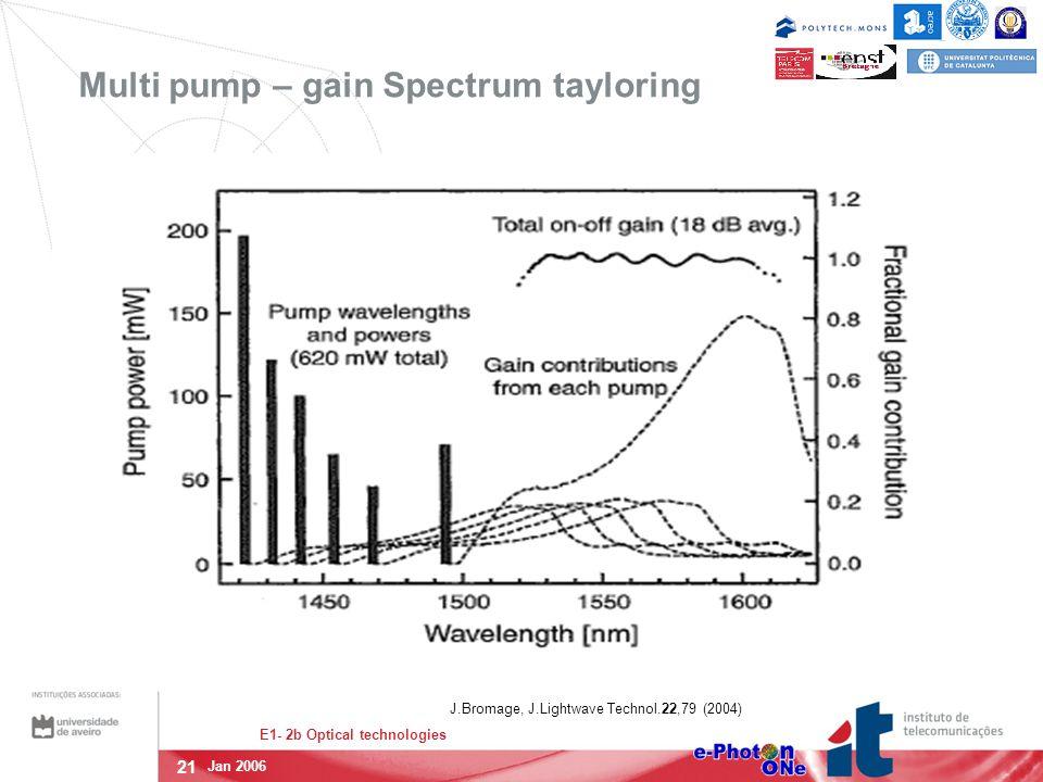 21 E1- 2b Optical technologies Jan 2006 Multi pump – gain Spectrum tayloring J.Bromage, J.Lightwave Technol.22,79 (2004)