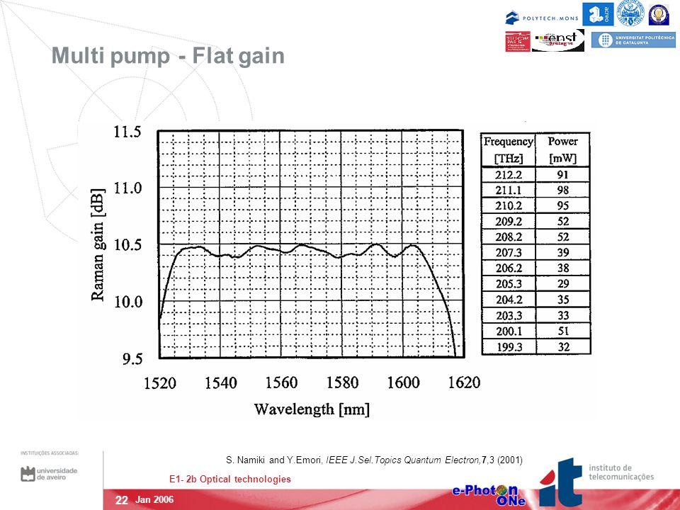 22 E1- 2b Optical technologies Jan 2006 Multi pump - Flat gain S.
