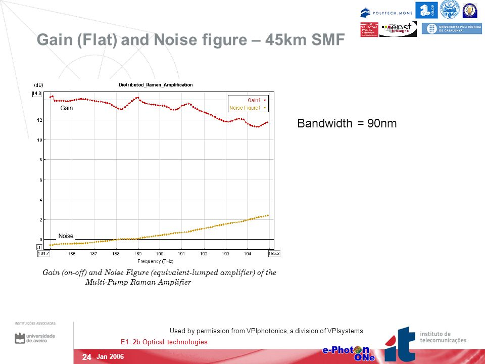 24 E1- 2b Optical technologies Jan 2006 Gain (Flat) and Noise figure – 45km SMF Bandwidth = 90nm Used by permission from VPIphotonics, a division of V