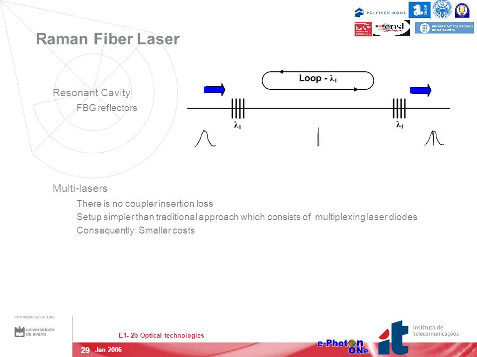 29 E1- 2b Optical technologies Jan 2006 Raman Fiber Laser Resonant Cavity FBG reflectors Multi-lasers There is no coupler insertion loss Setup simpler